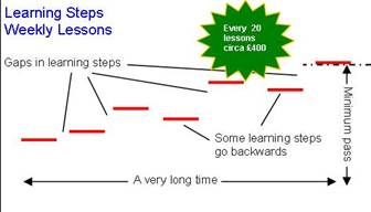 Learning gaps when not completing an intensive driving courses UK increase cost
